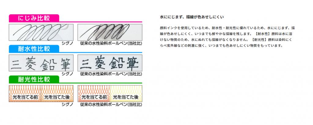 三菱シグノにじみ比較